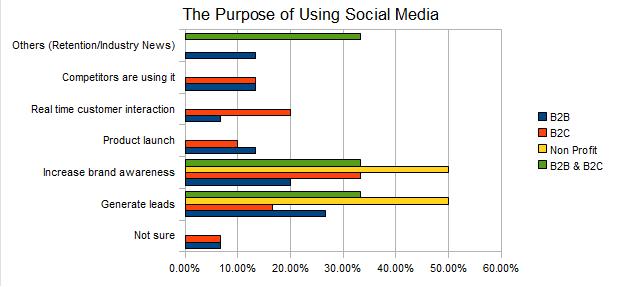Why Denver-area businesses use social media