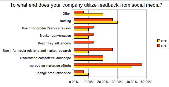 Do Denver-area businesses react to social media feedback?