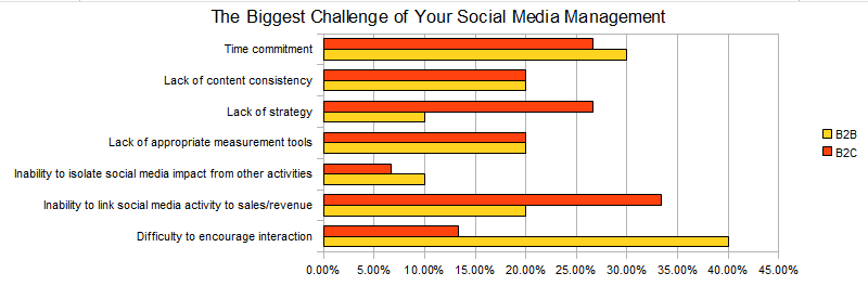 What is holding Denver-area businesses back in social media marketing?
