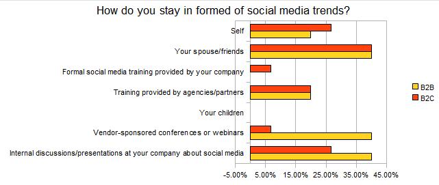 How do Denver-area companies stay informed on social media marketing trends?