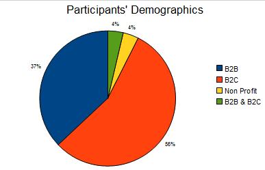 Survey Participant Demographics
