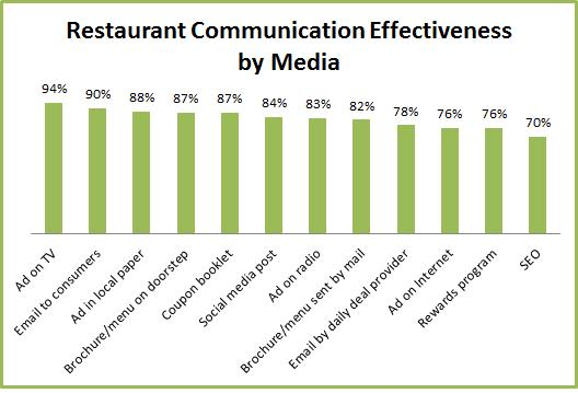 This graph represents the different levels of effectiveness that media can have for advertising restaurants.